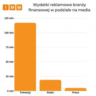 Raport IMM: W branży finansowej najwięcej zainwestowano w reklamę banku Credit Agricole